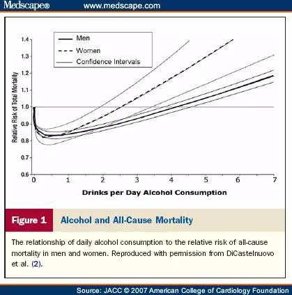 少量饮酒有益健康?如今看来并不成靠