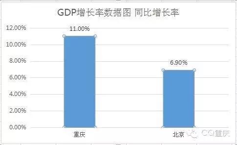重庆市gdp_重庆市地图