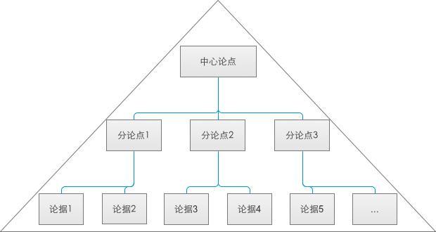三. 构建金字塔结构   最后,说说构建金字塔结构的方法。   自上而下法:   先抛结论,然后列出几点来支持自己的结论,再层层详细展开。   当自己心中对问题已有思路,就差清晰的表达出来时,适合用自上而下法。比如,写年终总结时,基本知道自己要写的主题是什么,平时的成绩、遇到的问题、下一年的规划等也有个大概构思,此时,就可以采用自上而下法构建金字塔结构,条理清晰的表明自己的想法。      自下而上法:   当自己心中,对于想要表达的内容,思绪还比较混乱时适合用自下而上的方法来构建金字塔。即:先归类分组,