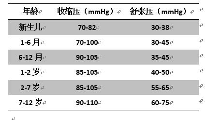 测量血压的正确姿势,测量血压的最佳时间,6岁儿童的血压正常值