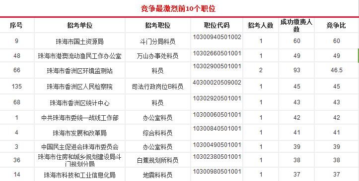 2016广东公务员最终报名人数_珠海十大职位盘