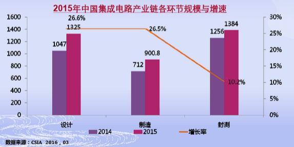 2015年中国十大集成电路设计制造等企业排名