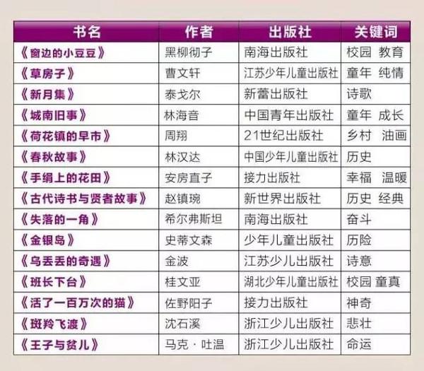 1-9书目必读经典年级!近700位小学v书目书单,为片区名师北京市图片