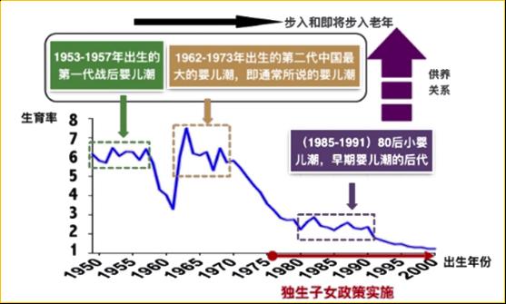 由此推动了中国现在每年新增老年人口达到1000万;1962-1973年出