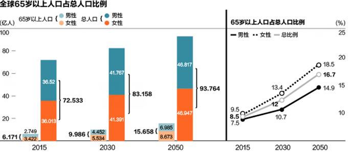 中国人口老龄化_中国人口模型