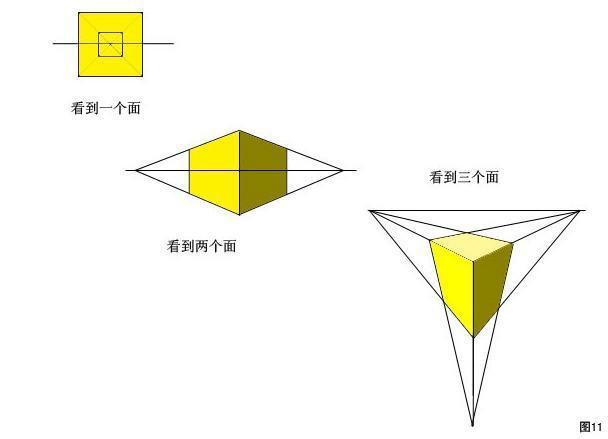 就要画成一点透视,如果要表现两面的立方体就要画成两点透视,如果要表