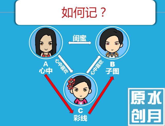 在这其中,有两个女生,她们俩是闺蜜,a这个女生是典型的萌妹子类型.图片