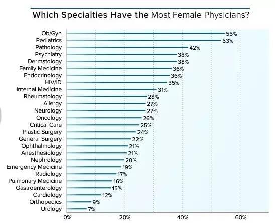女医务工作者分布状况
