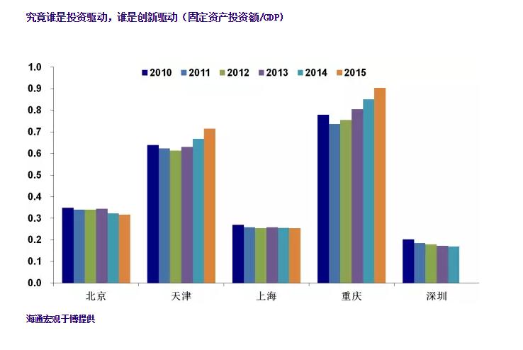 发达国家每年GDP的增速是哆_6 的GDP增速是什么水平