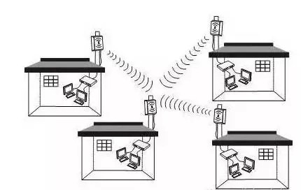 智能家居领域十大短距离无线通信技术