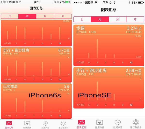 2千元差在哪儿?iPhone SE与iPhone6s全面对比的照片 - 15
