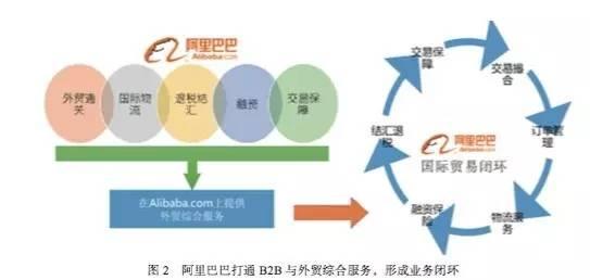 外贸b2c电商平�_重磅  跨境电商模式与商业生态框架分析报告