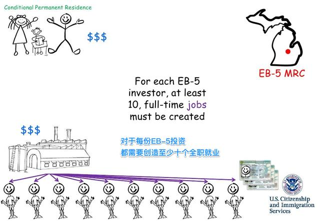 史上最简洁有趣的eb-5美国投资移民介绍 中文版