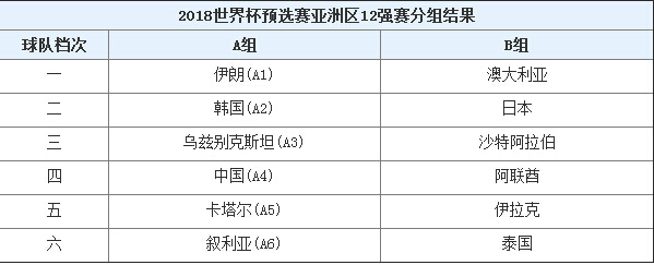 中国男足12强赛赛程