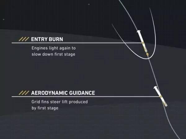 图解:spacex是如何实现火箭海上回收的
