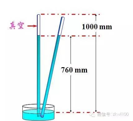 """5.托里拆利试验中,注意水银柱的""""高度差""""与水银柱的""""长度""""区别! 6.图片"""