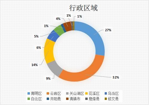 2016贵阳餐饮数据大调查