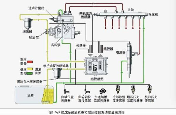 【潍柴动力】wp.10-336柴油机bosch共轨系统油路图解图片
