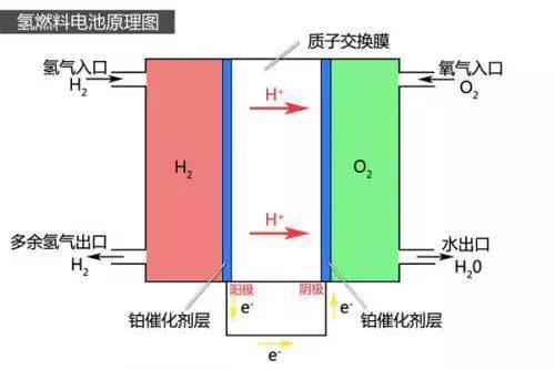 宝马燃料电池技术几近现实,以后还要买纯电动汽车吗