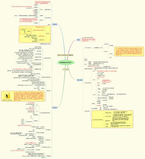 设计学 思考力思维导图模板