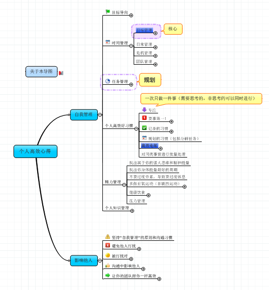 产品设计+个人管理思维导图模板