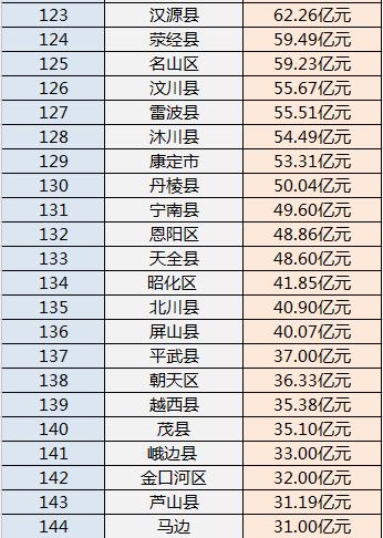 四川区县2021年gdp排名_四川区县地图