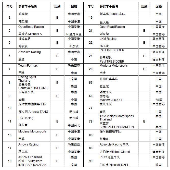 亚洲保时捷卡雷拉杯上海站蓄势待发