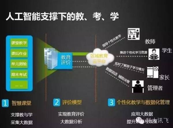 科大讯飞吴晓如:互联网+人工智能时代的教育变