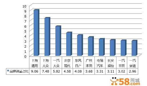 58同城揭秘二手车交易大数据