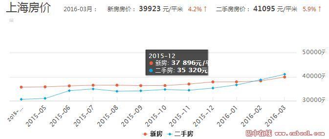2016房价走势最新消息:上海各地区房价走势图
