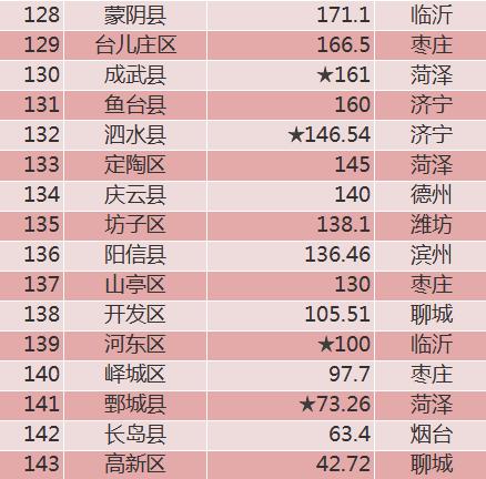 2021邢台各县gdp排行_龙岗区一季度GDP增长极低