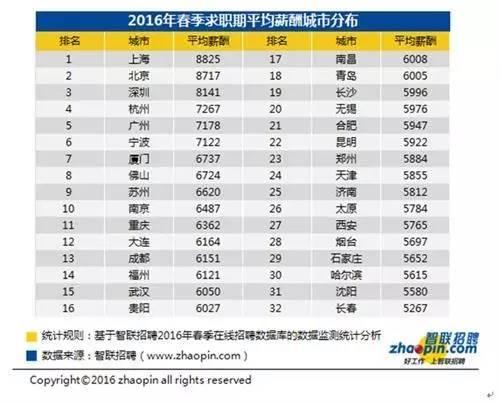 深圳2016平均工资8141元!你被平均了吗?