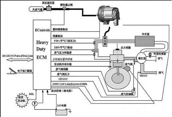 YC6G发动机电控燃气喷射系统故障诊断图片