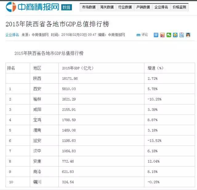2021陕西县区gdp排名_陕西地图