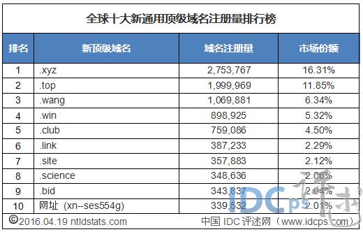顶级域名排行_全球十大新顶级域名注册量排行:.wang与网址负增长