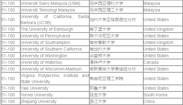 QS世界大学学科之电子电气工程专业排名TOP