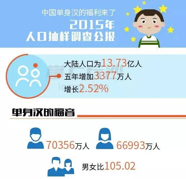 第六次人口普查_人口普查是整群抽样