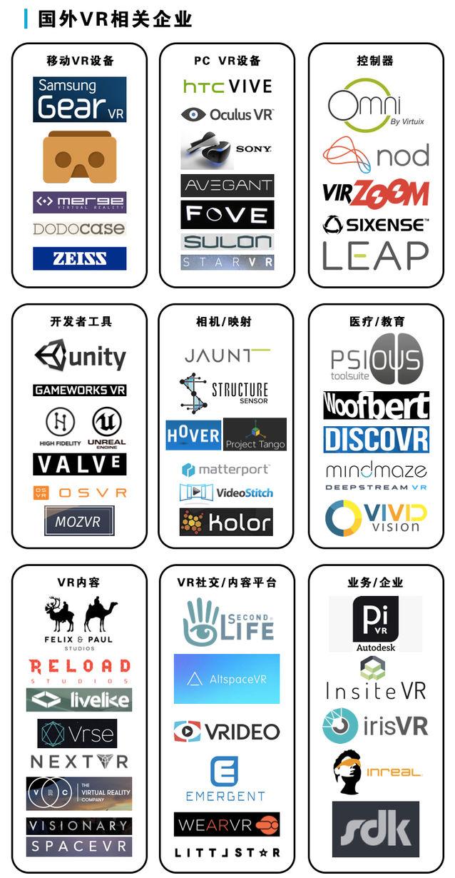 史上最全VR产业分布图! AR资讯 第2张