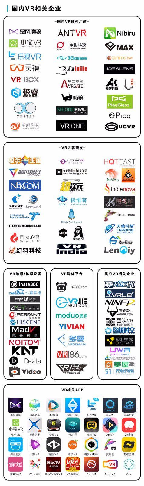 史上最全VR产业分布图! AR资讯 第1张