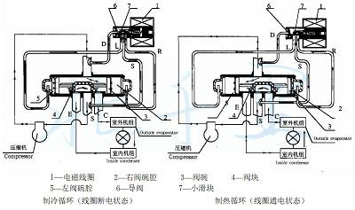 这是一种广泛采用的换向形式,四通阀是由主阀和四通先导阀组成.图片