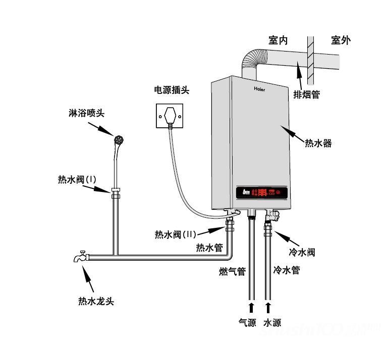 别墅地暖安装中燃气热水器的安装步骤详解