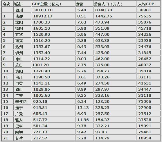 四川各市2017年gdp_四川各市分布图