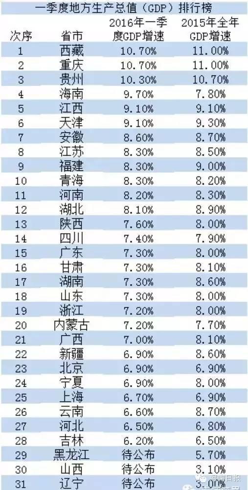 陕西gdp排名_陕西最火十大景区排名
