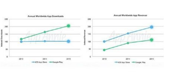 龙榜ASO优化师2016年上半年APPStore大事记盘点 第3张