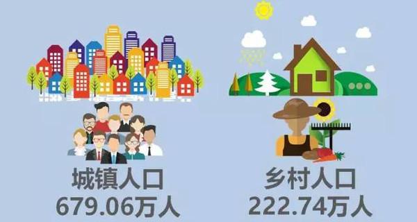 【最新】杭州常住人口突破900万,富阳有多少人
