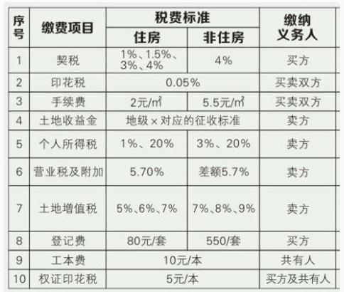 在武汉买新房和二手房,流程和税费上有什么区