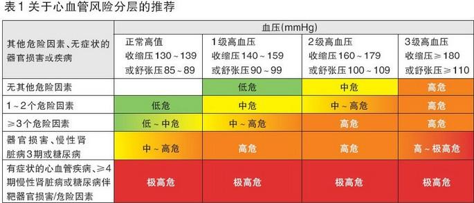 高血压眼睛充血图片_血压高要不要吃药?看这篇文章就够了!