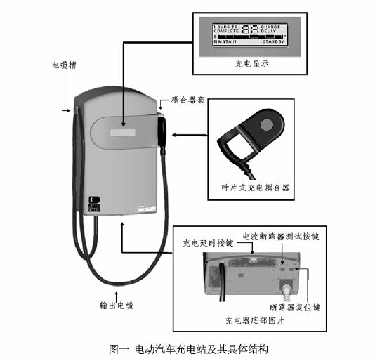 图表 电动汽车充电站的具体结构