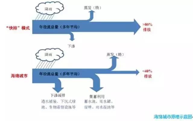 海绵城市核心理念是低影响开发   海绵城市核心理念是低影响开发(Low Impact Development,LID)或低影响设计(Low Impact Design,LID),是指在场地开发过程中采用源头、分散式措施维持场地开发前的水文特征,其核心是维持场地开发前后水文特征不变,包括径流总量、峰值流量、峰现时间等。简单来说,海绵城市就是在城市建设过程中,尽量模拟原有的自然生态水循环模式,削峰补枯,从传统人定胜天开发模式转向新型的天人合一的生态文明开发模式。   海绵城市建设并不存在技