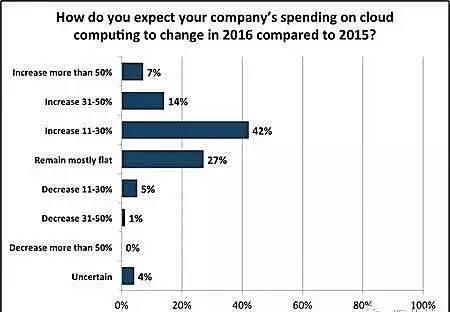 除了公有云三巨头,其他的云计算公司都要完蛋吗?